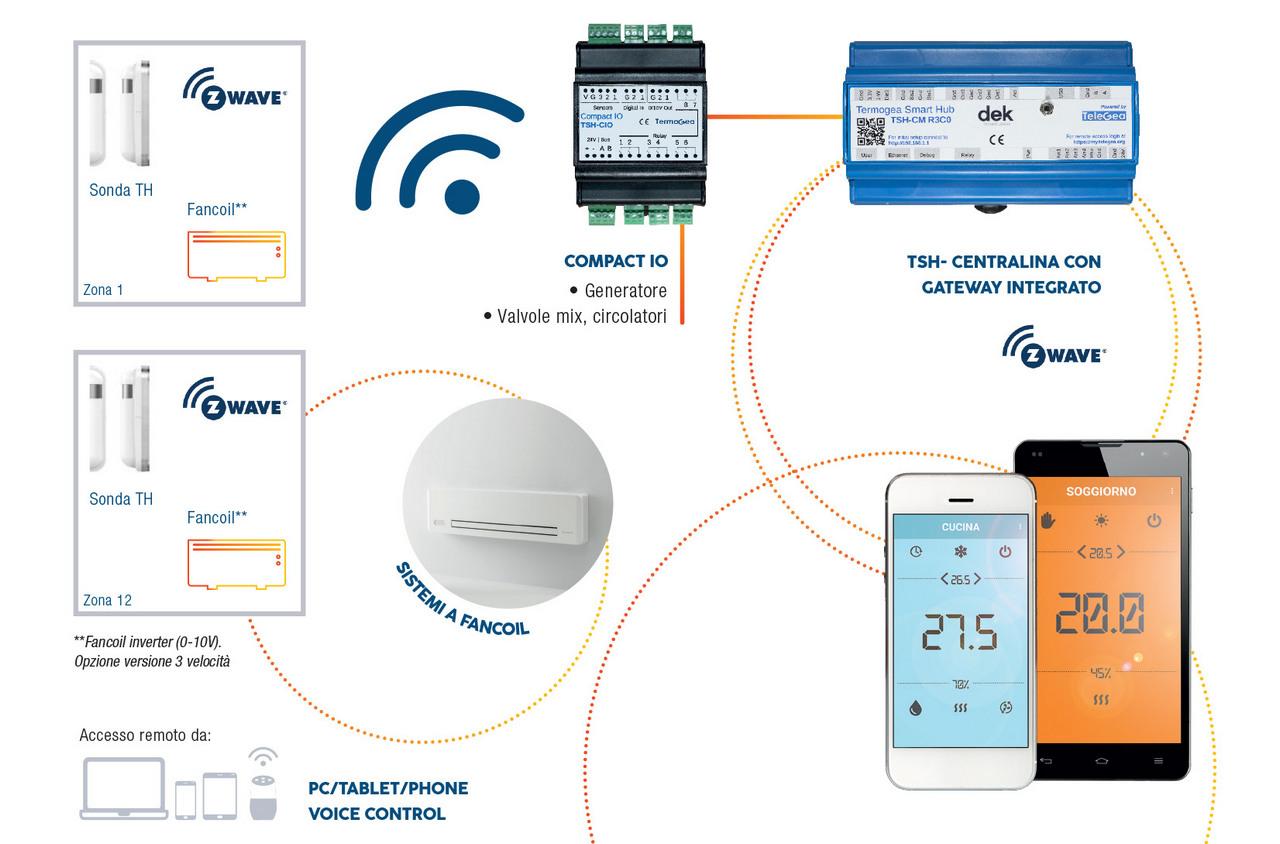 Termoregolazione per sistemi Fancoil wireless