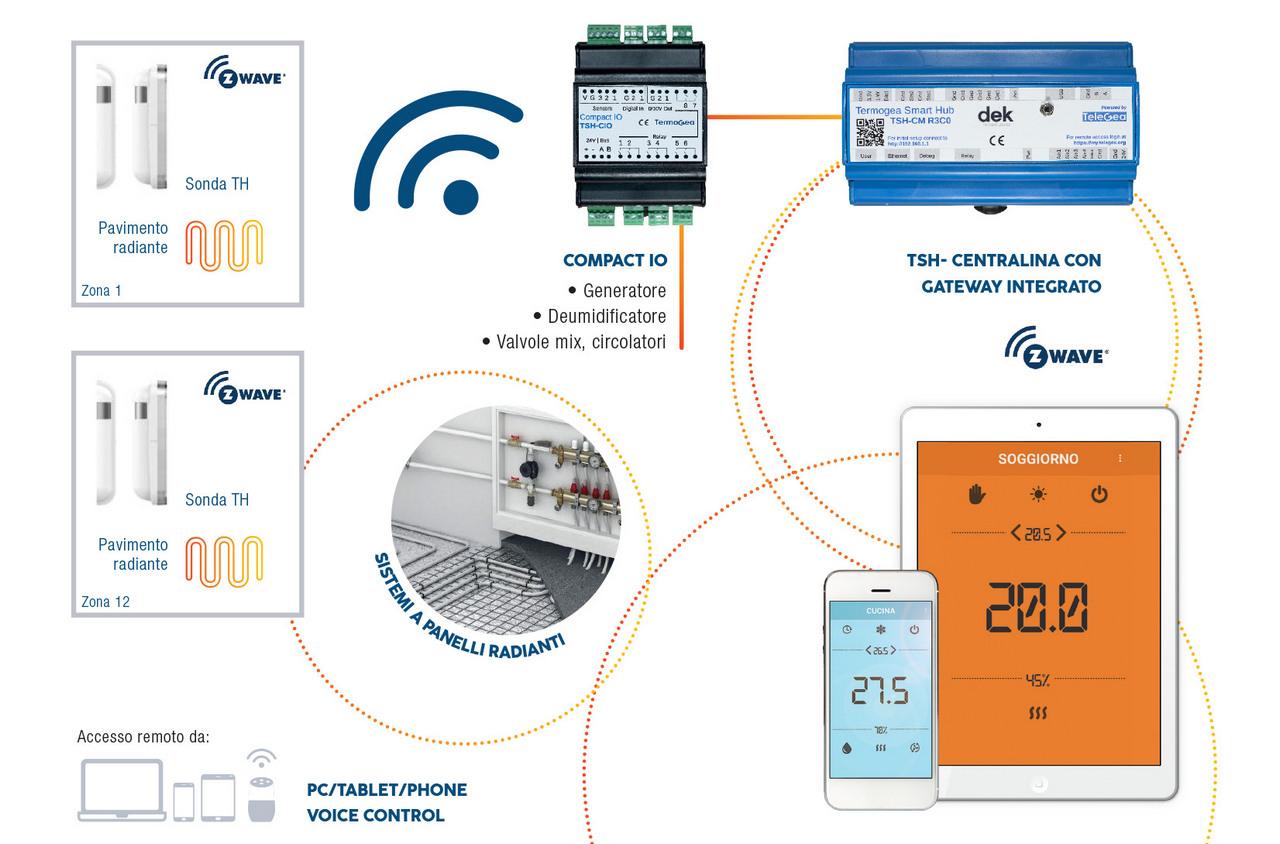 Termoregolazione wireless per sistemi radianti - Impianti radianti wireless