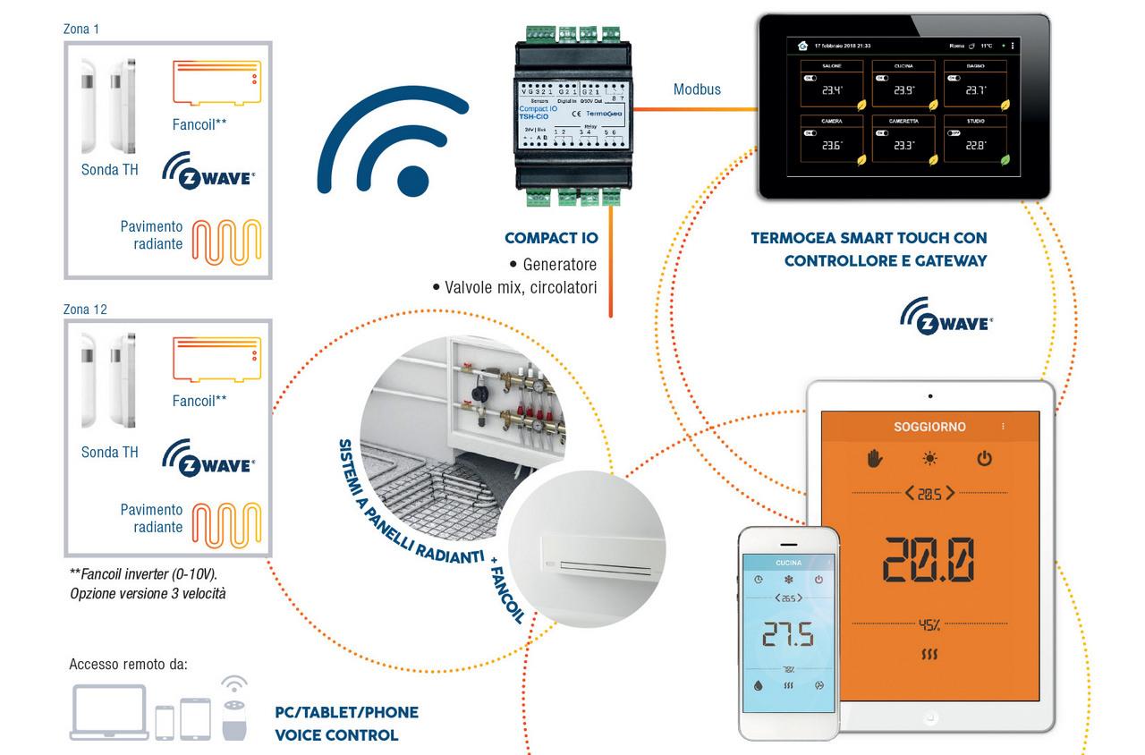 Termoregolazione wireless per sistemi radiante e fancoil
