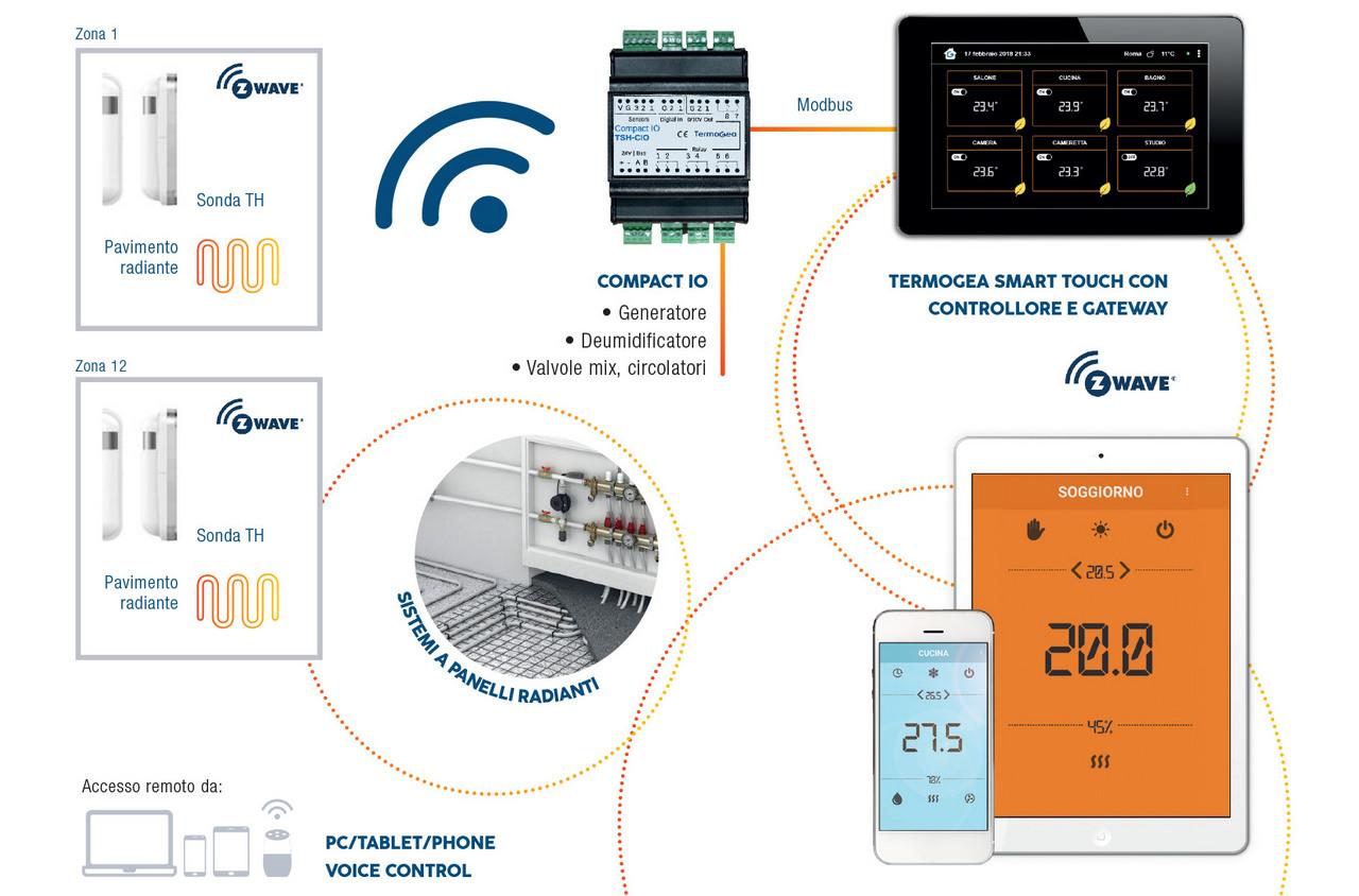 Termoregolazione per sistemi touch radianti wireless - Sistemi radianti wireless