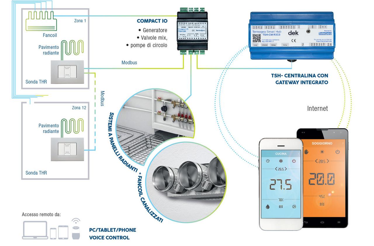 Termoregolazione remota da smartphone per impianti misti radianti e fancoil canalizzato.