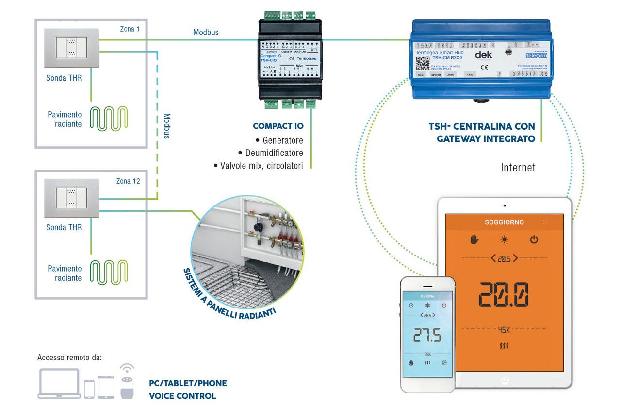 Termoregolazione sistemi radianti - Controllo remoto imianti radianti.