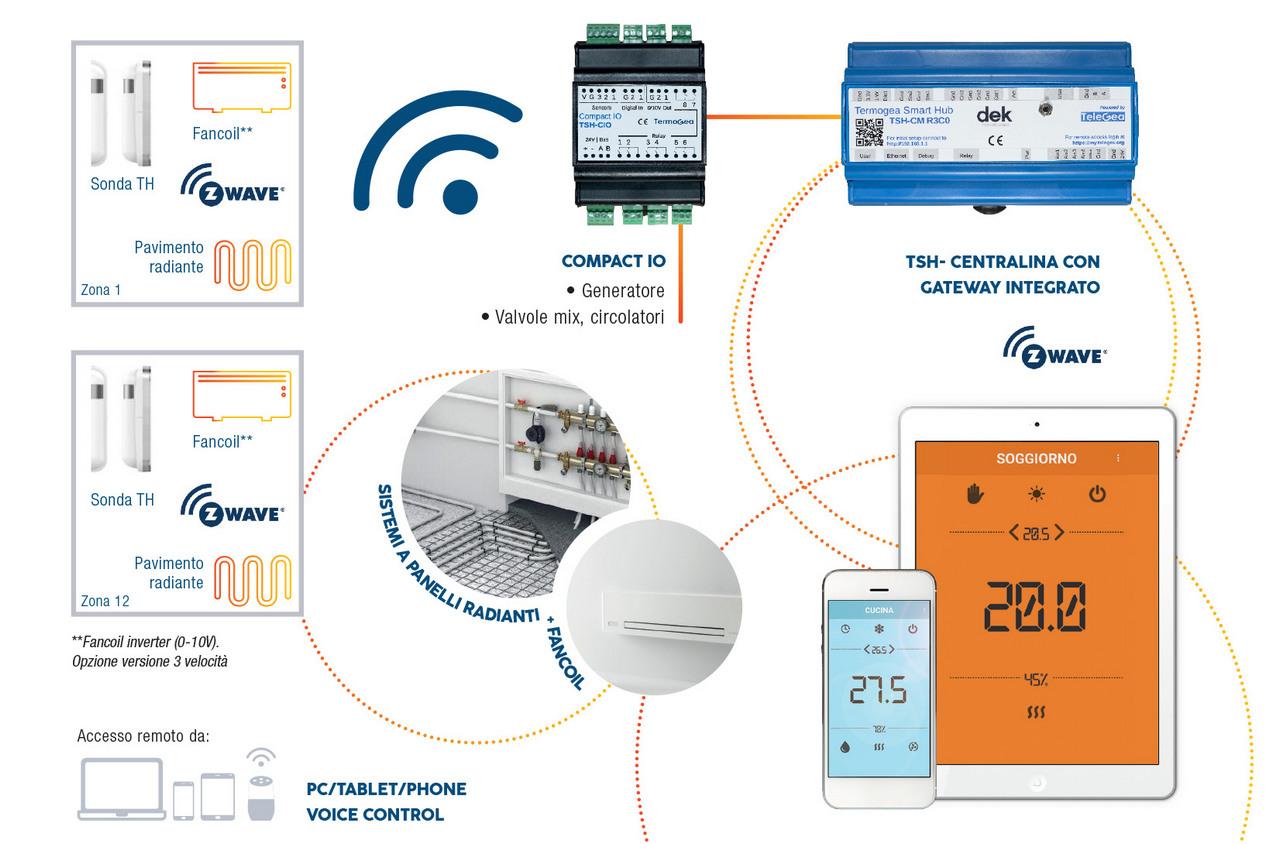 Termoregolazione wireless per sistemi misti radianti e fancoil - Regolazione climatica per impianti radianti e fancoil combinati.