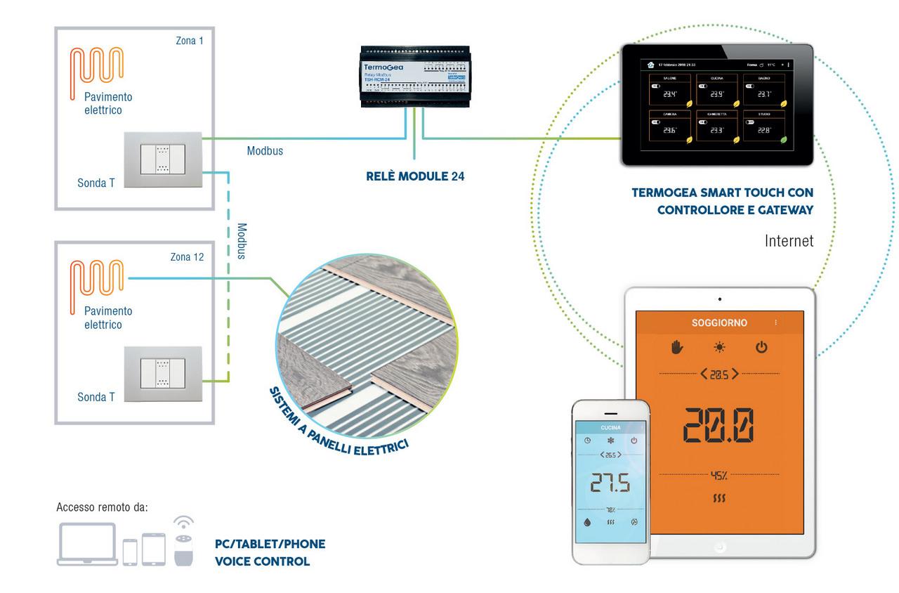 Termoregolazione remota da smartphone e da pannello a muro touch screen per impianti di riscaldamento elettrici a pavimento.