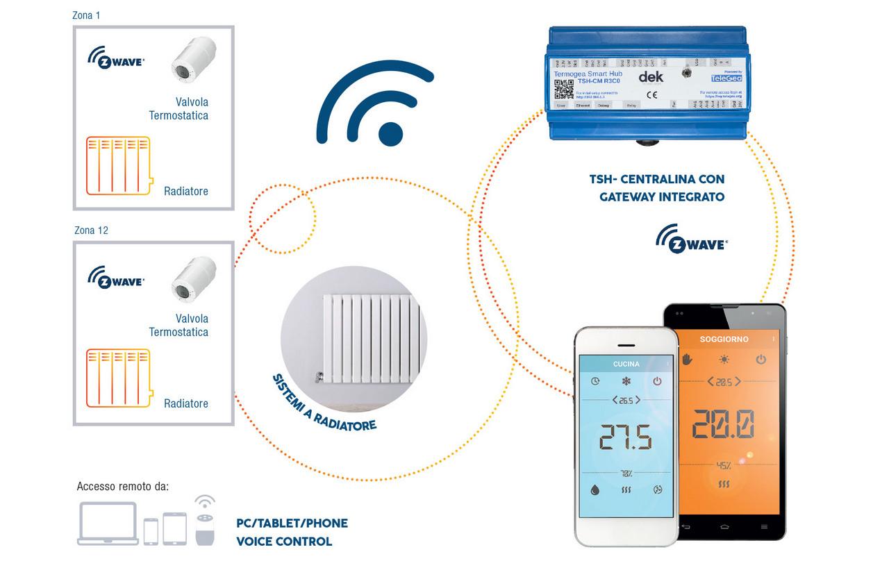Termoregolazione wireless per radiatori - Controllo remoto valvole termostatiche termosifoni