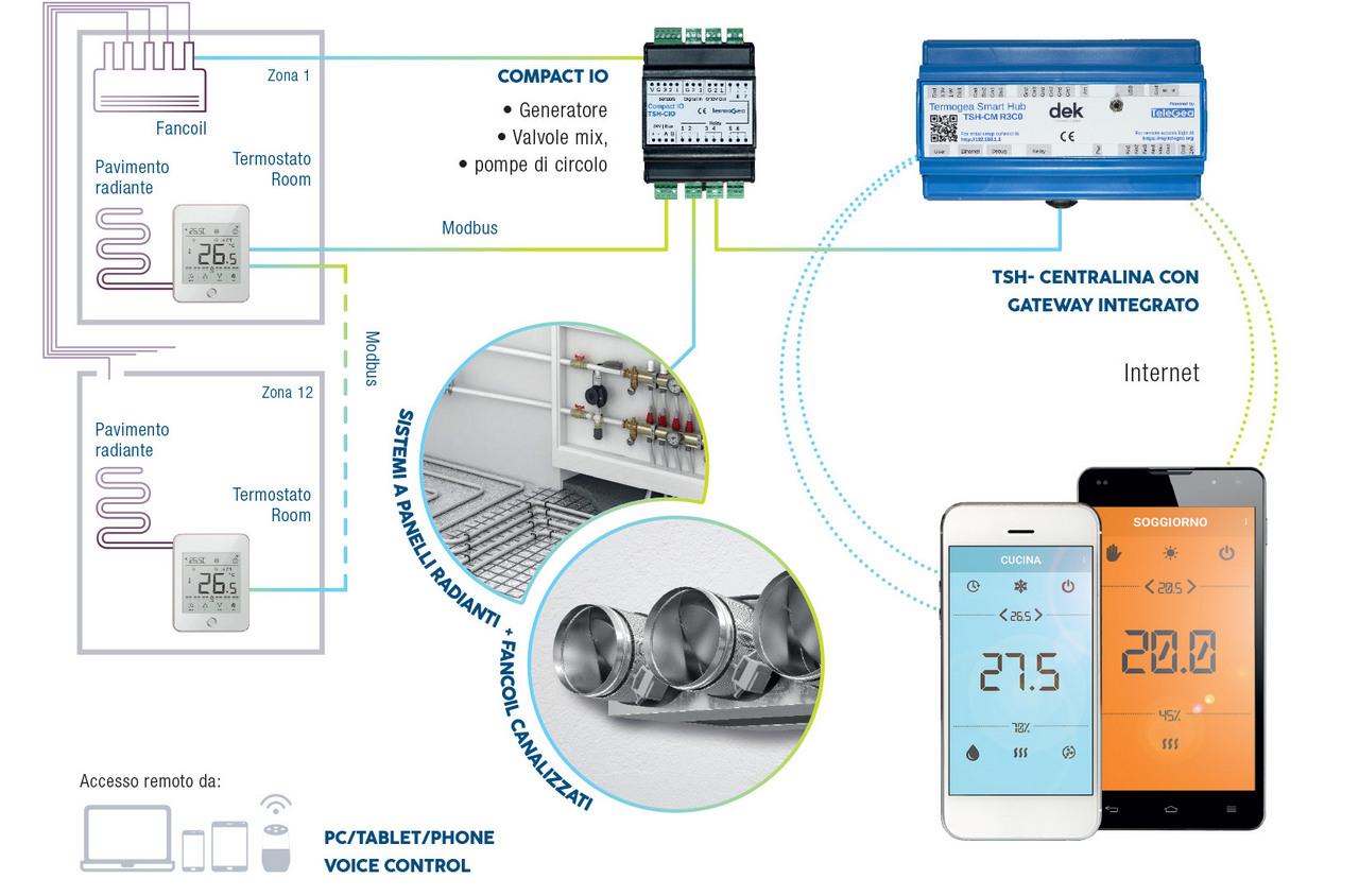 Termoregolazione remota da smartphone e termostato a muro per sistemi misti radianti e fancoil canalizzato.