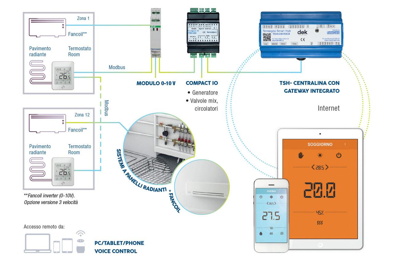 Termoregolazione remota per sistemi misti radiante e fancoil.