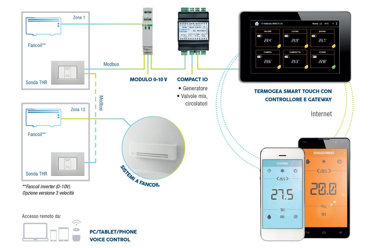 Sistemi di termoregolazione per impianti fancoil da pannello touch screen.