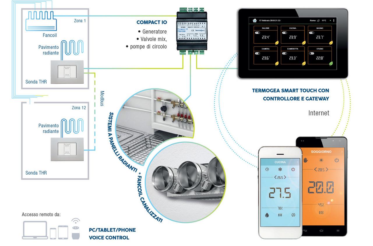 Termoregolazione remota per impianti misti radianti e fancoil canalizzato da smartphone e pannello a muro touch screen.