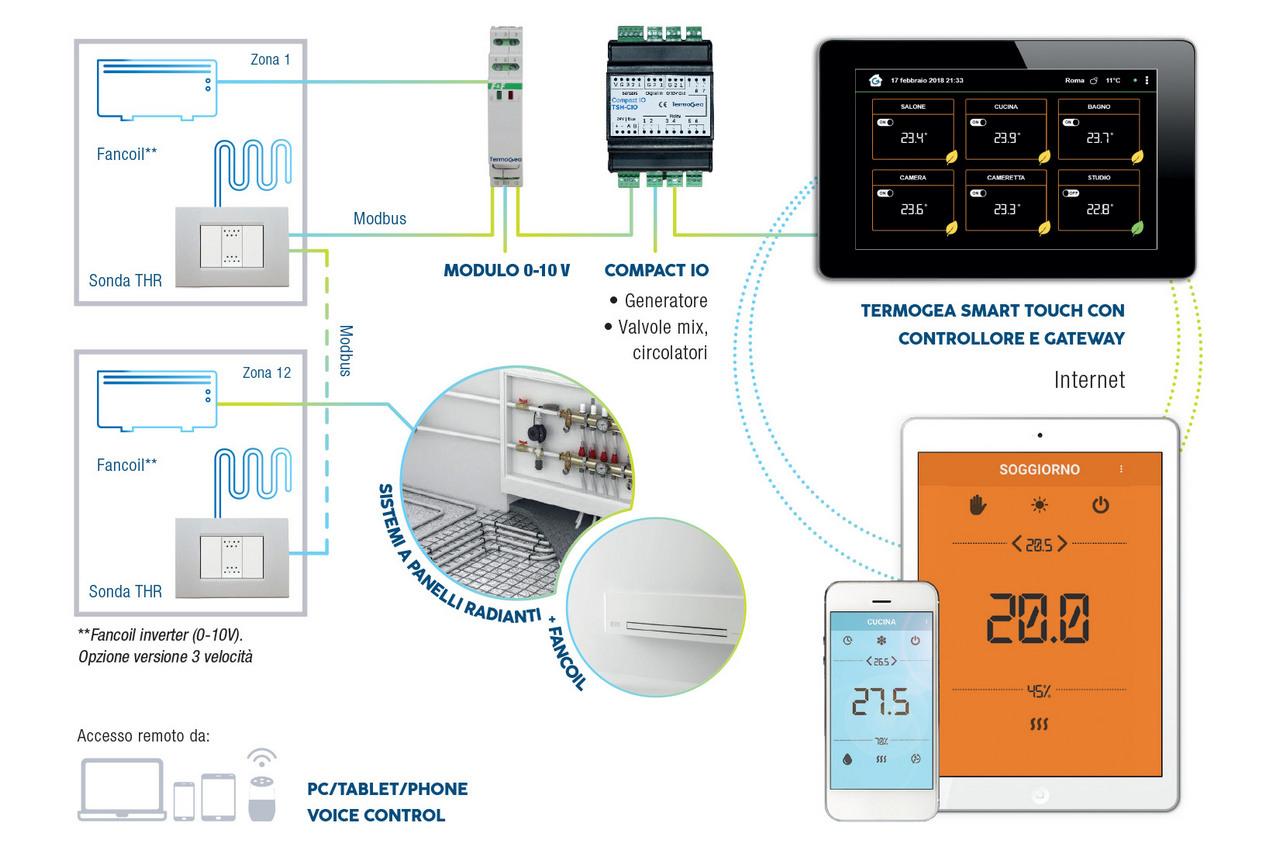 Termoregolazione remota per sistemi misti radianti e fancoil da pannello touch screen.