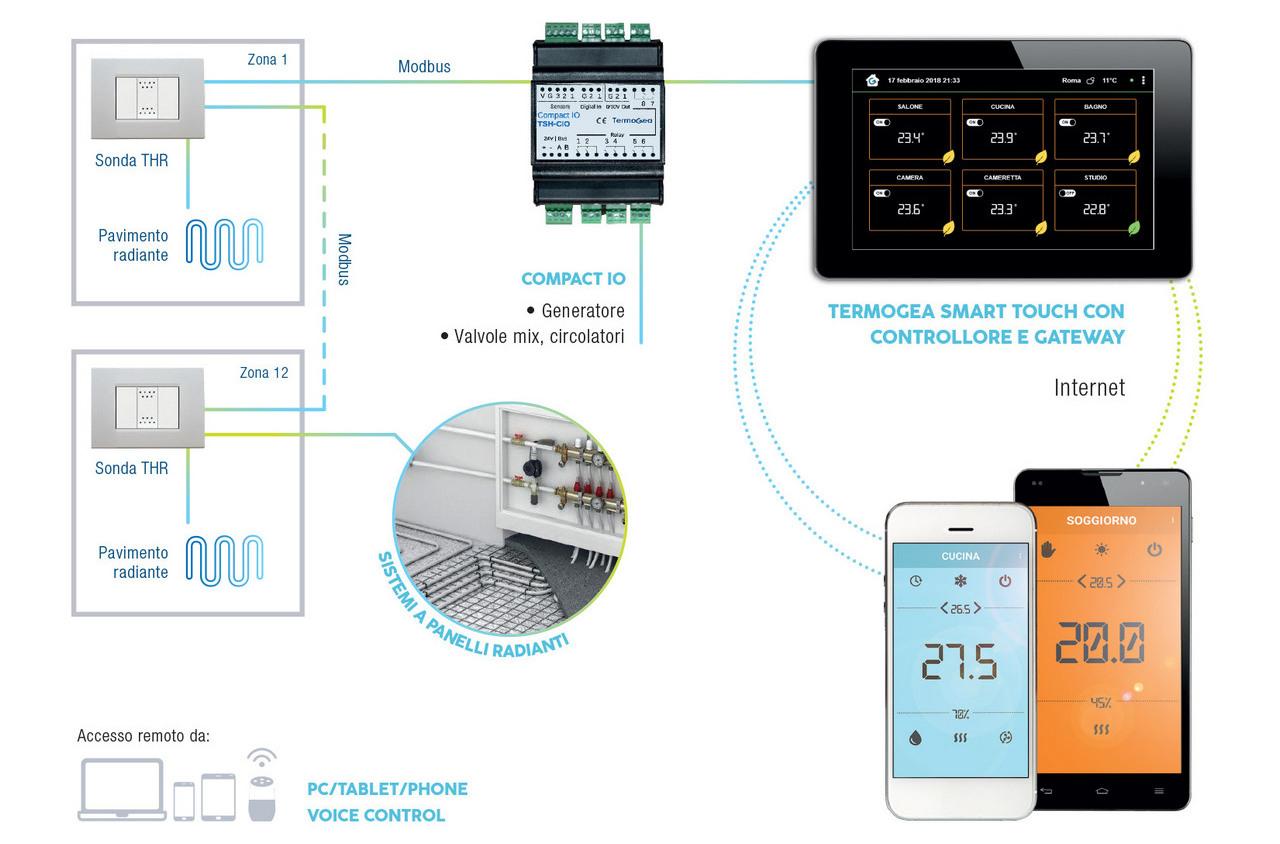 Controllo remoto impianti radianti da pannello Touch screen.