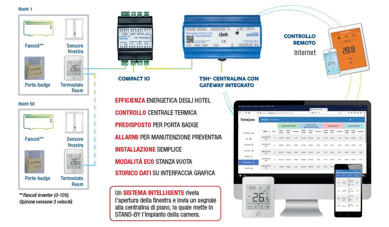 Controllo remoto impianti termici per hotel e strutture ricettive