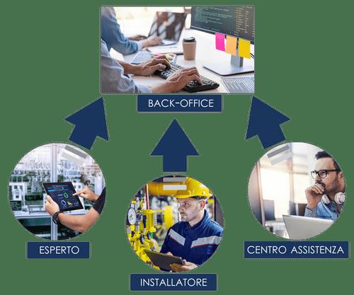 Multi-user remote technical assistance