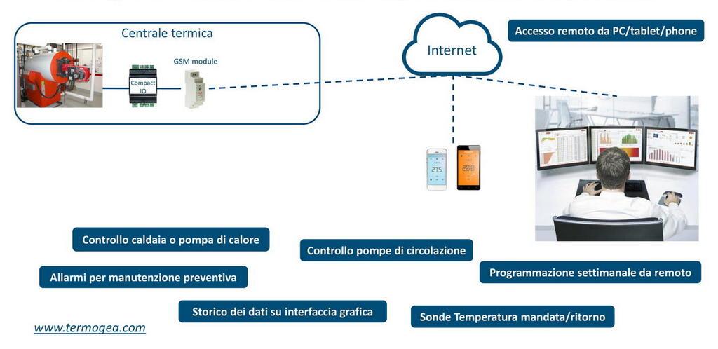Manutenzione predittiva in tempo reale impianti termici